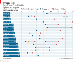 نمودار اثار بد شبکه های اجتماعی روی مغز