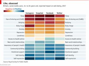 ارتباط اعتیاد به شبکه های اجتماعی با بیماری های روانی