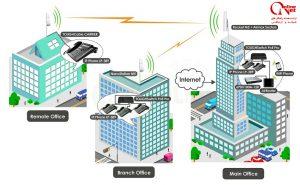 ارتباط بین دفاتر و شعب از طریق شبکه
