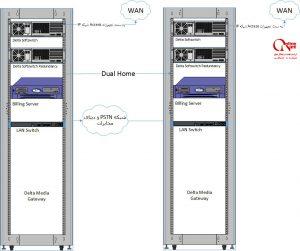 بررسی و بهینه سازی شبکه های موجود مخابراتی