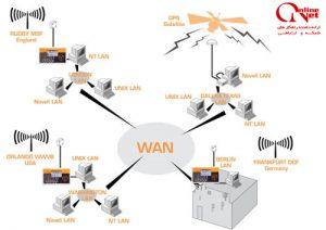 شبکه گسترده یا WAN